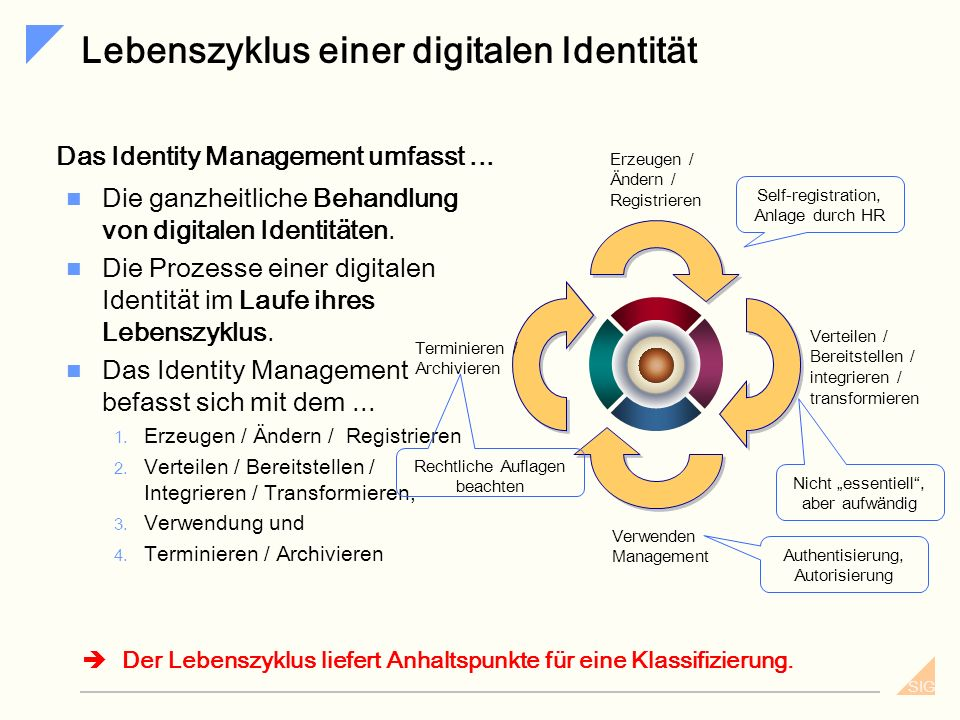 Lebenszyklus einer digitalen Identität