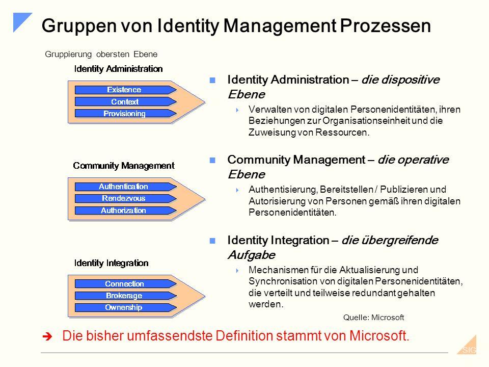 Gruppen von Identity Management Prozessen