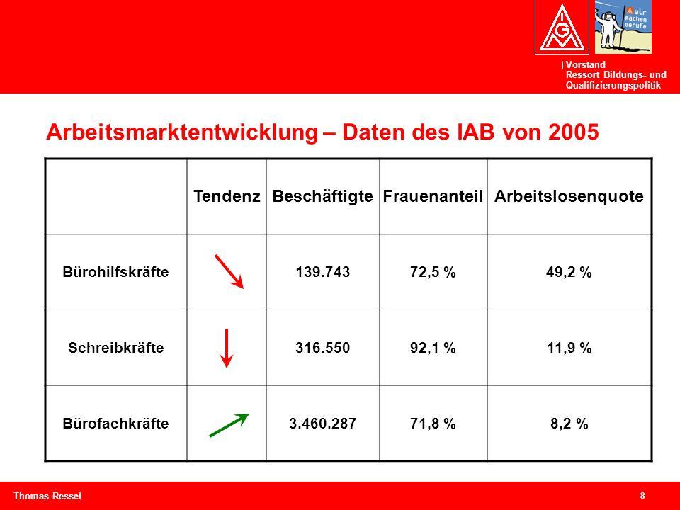 Arbeitsmarktentwicklung – Daten des IAB von 2005