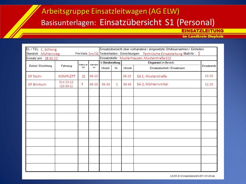 Basisunterlagen: Einsatzübersicht S1 (Personal)