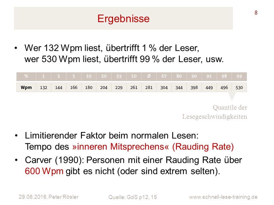 Ergebnisse Wer 132 Wpm liest, übertrifft 1 % der Leser, wer 530 Wpm liest, übertrifft 99 % der Leser, usw.