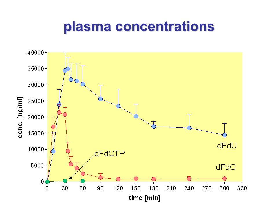 plasma concentrations