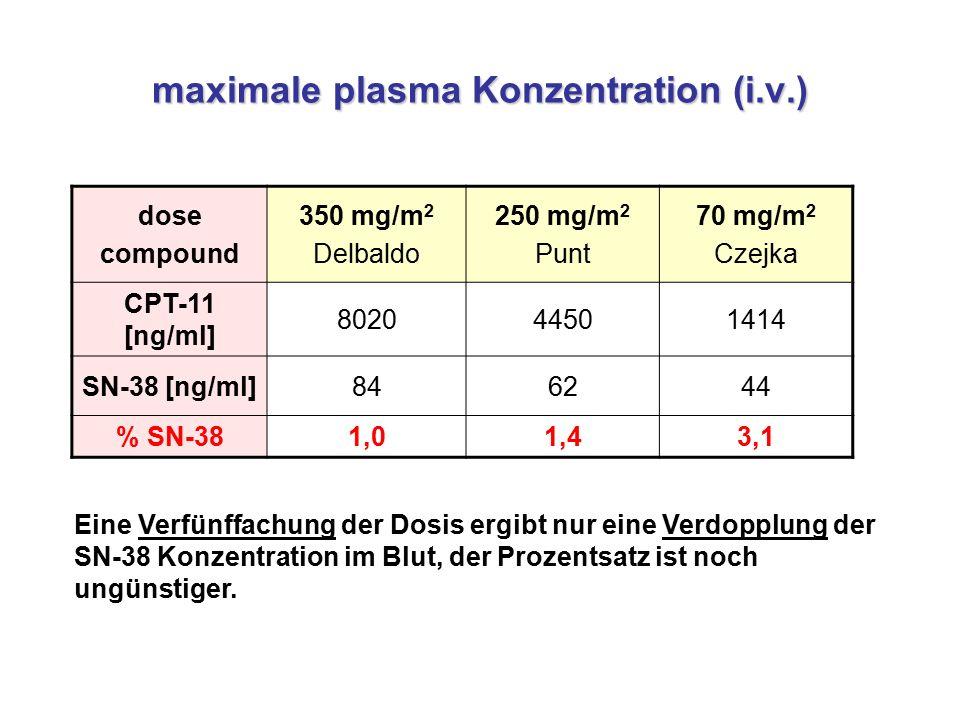 maximale plasma Konzentration (i.v.)