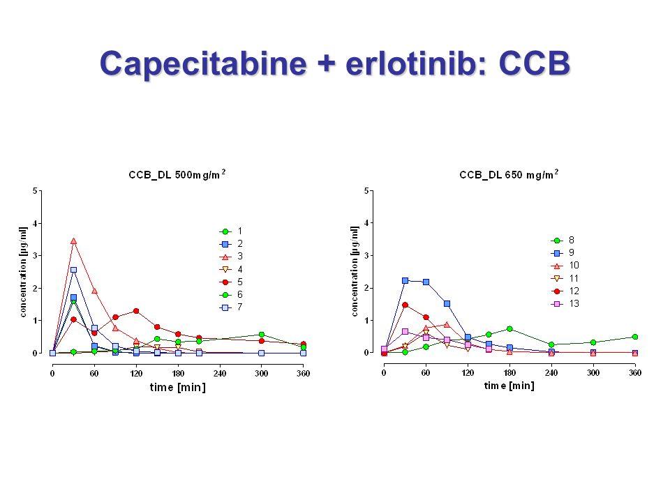 Capecitabine + erlotinib: CCB