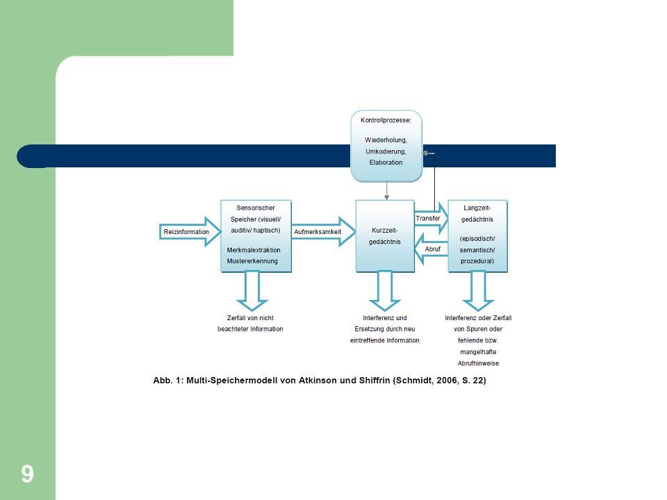 3 Speichertypen: Ultrakurzzeitgedächtnis (sensorischer Speicher