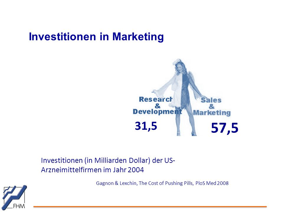 57,5 31,5 Investitionen in Marketing