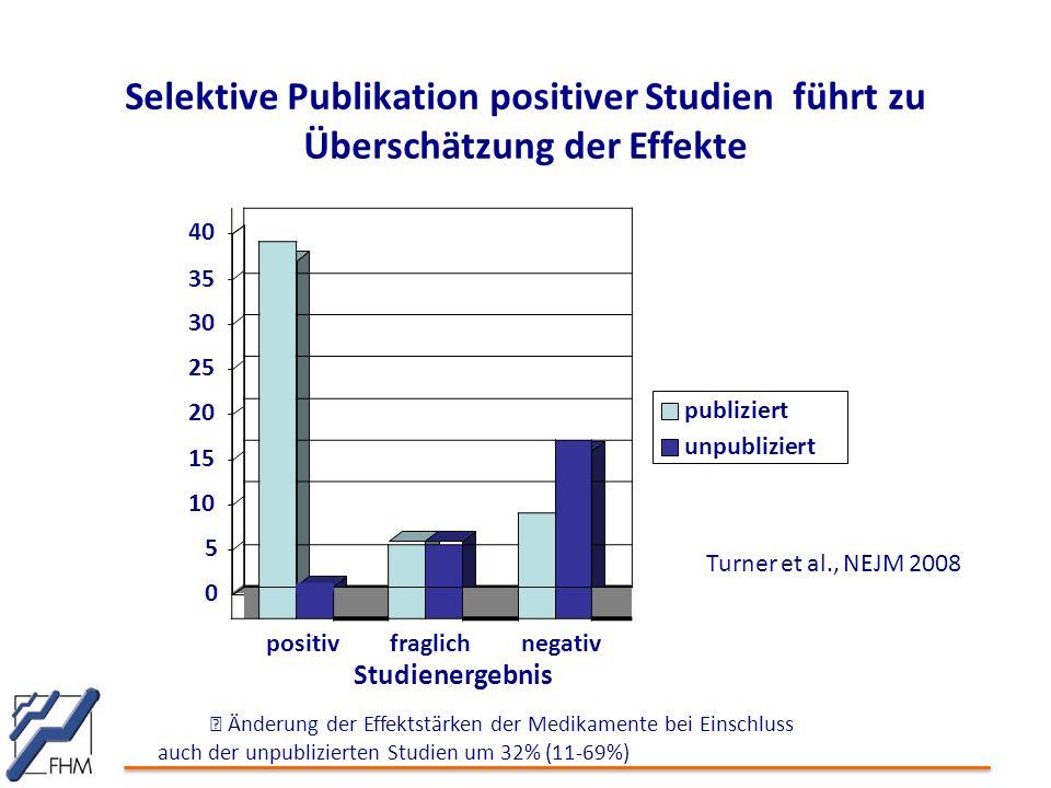 Selektive Publikation positiver Studien führt zu Überschätzung der Effekte