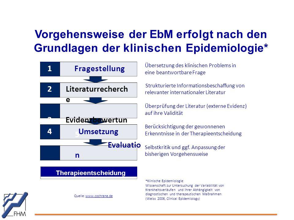 Vorgehensweise der EbM erfolgt nach den Grundlagen der klinischen Epidemiologie*