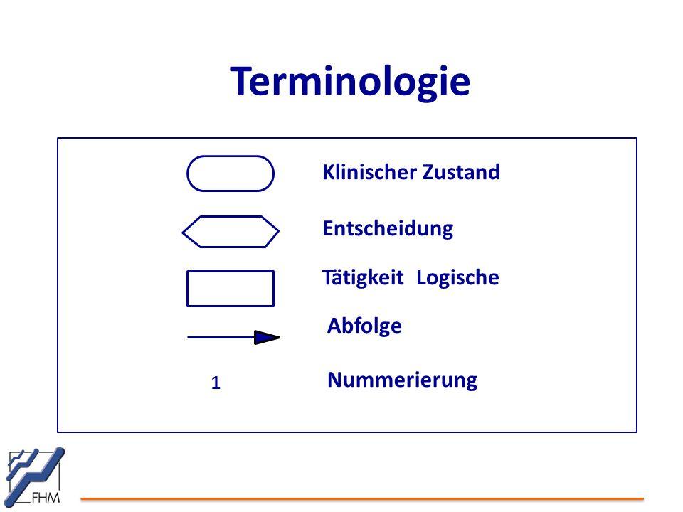 Terminologie Klinischer Zustand Entscheidung