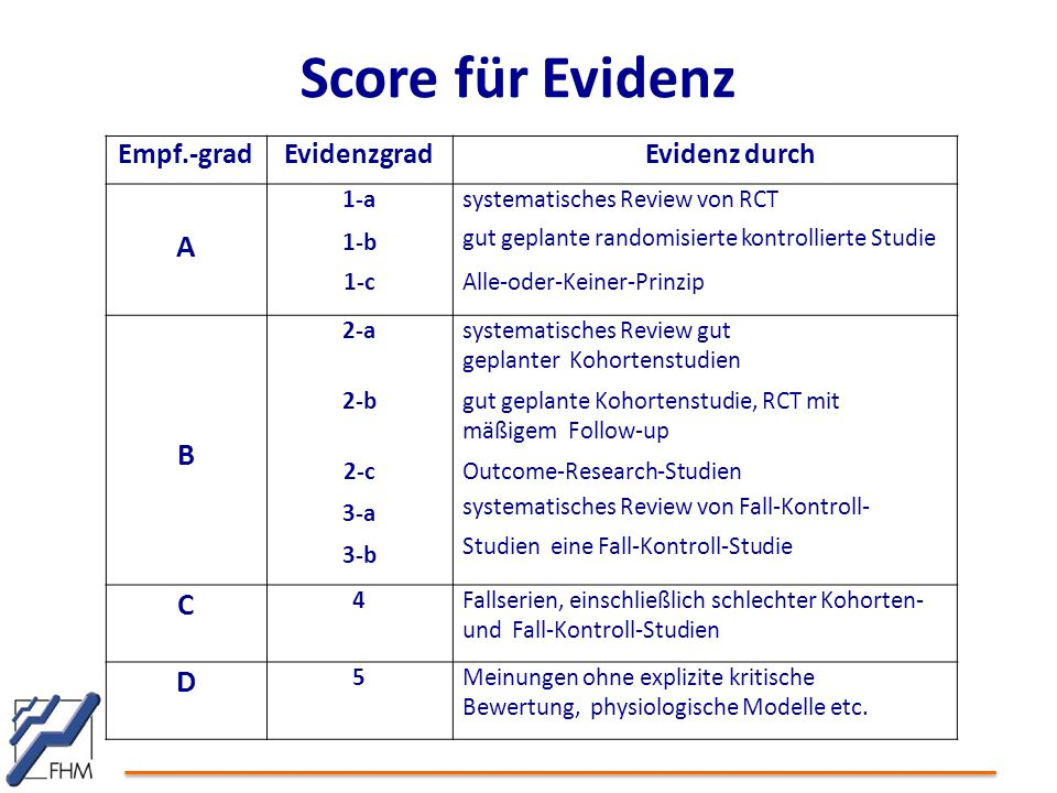 Score für Evidenz A B C D Empf.-grad Evidenzgrad Evidenz durch 1-a 1-b