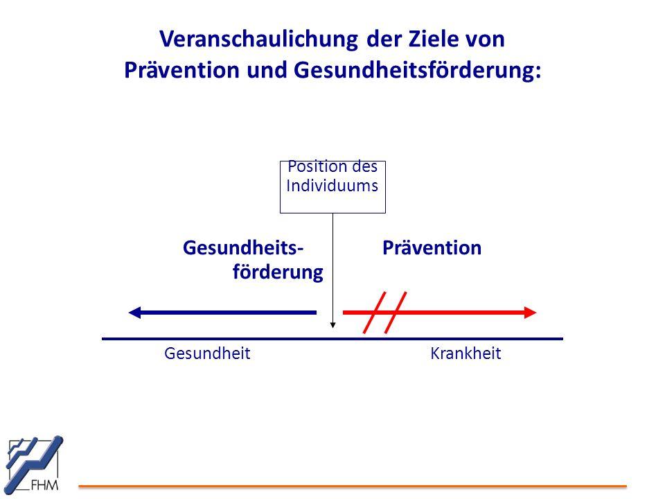 Veranschaulichung der Ziele von Prävention und Gesundheitsförderung: