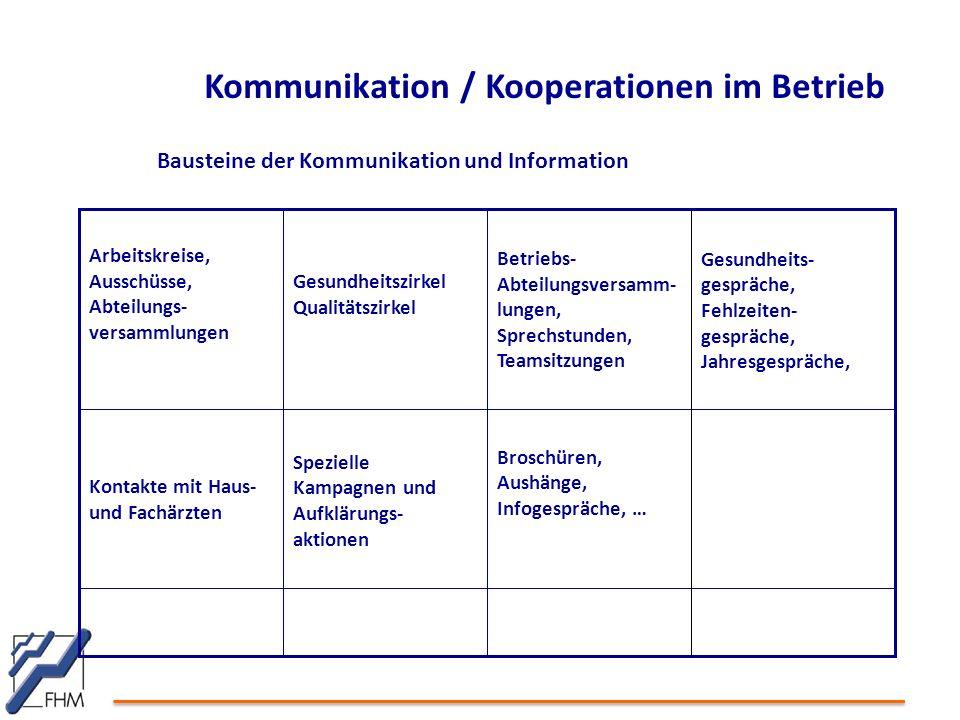 Kommunikation / Kooperationen im Betrieb