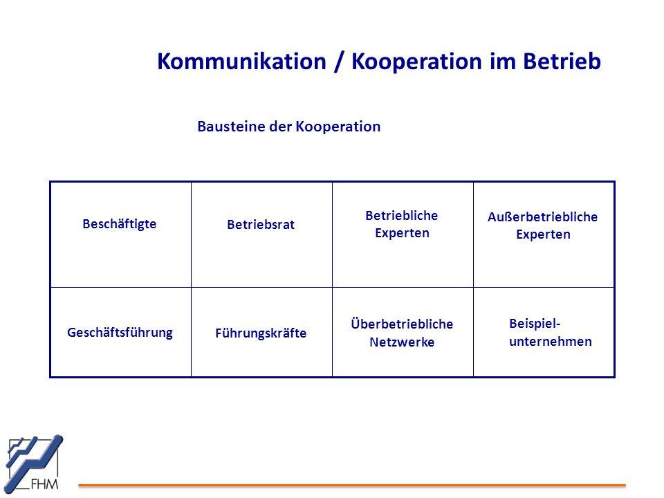 Kommunikation / Kooperation im Betrieb
