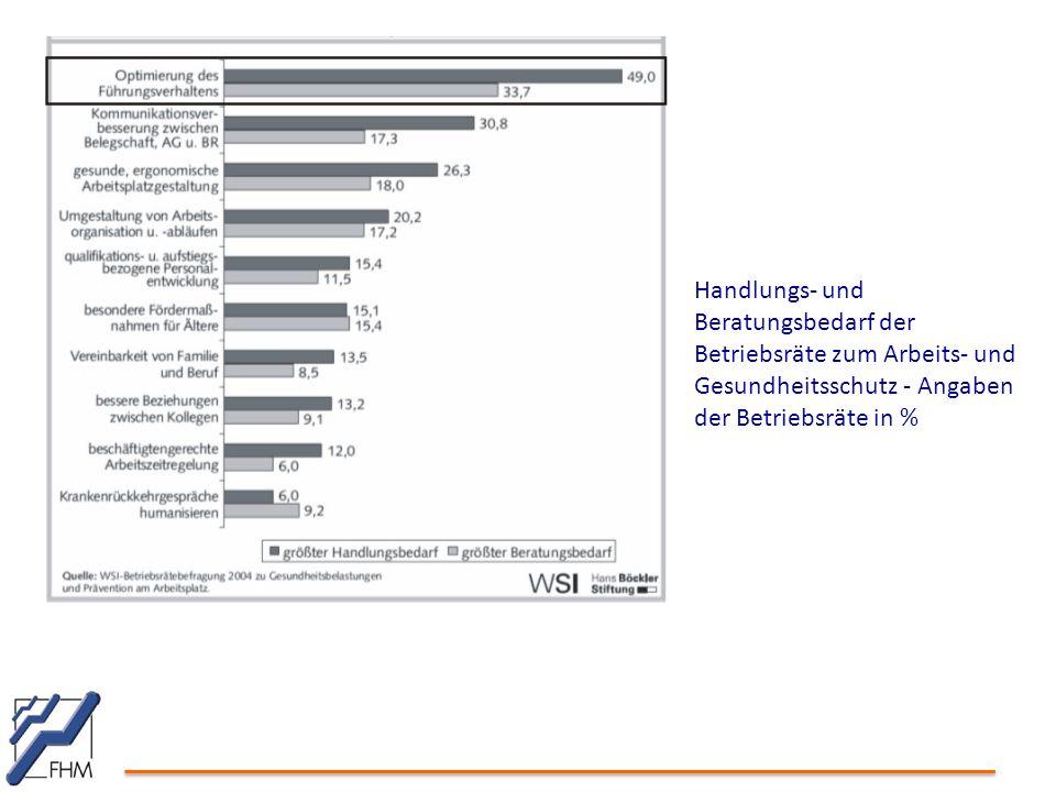 Handlungs- und Beratungsbedarf der Betriebsräte zum Arbeits- und Gesundheitsschutz - Angaben der Betriebsräte in %