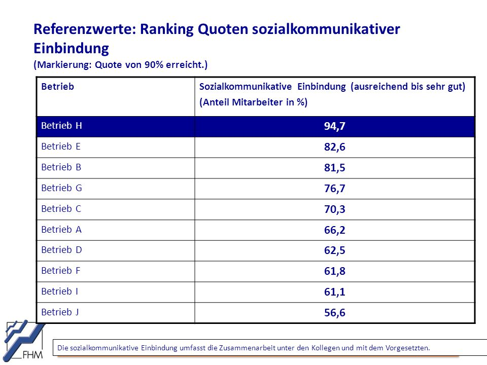 Referenzwerte: Ranking Quoten sozialkommunikativer Einbindung (Markierung: Quote von 90% erreicht.)