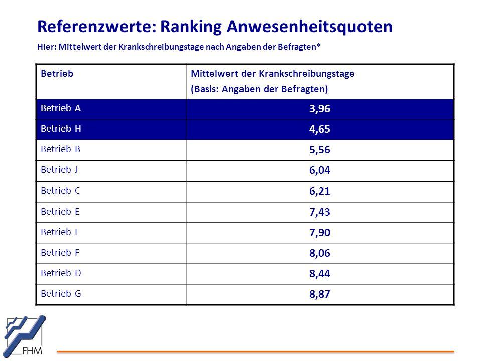 Referenzwerte: Ranking Anwesenheitsquoten Hier: Mittelwert der Krankschreibungstage nach Angaben der Befragten*