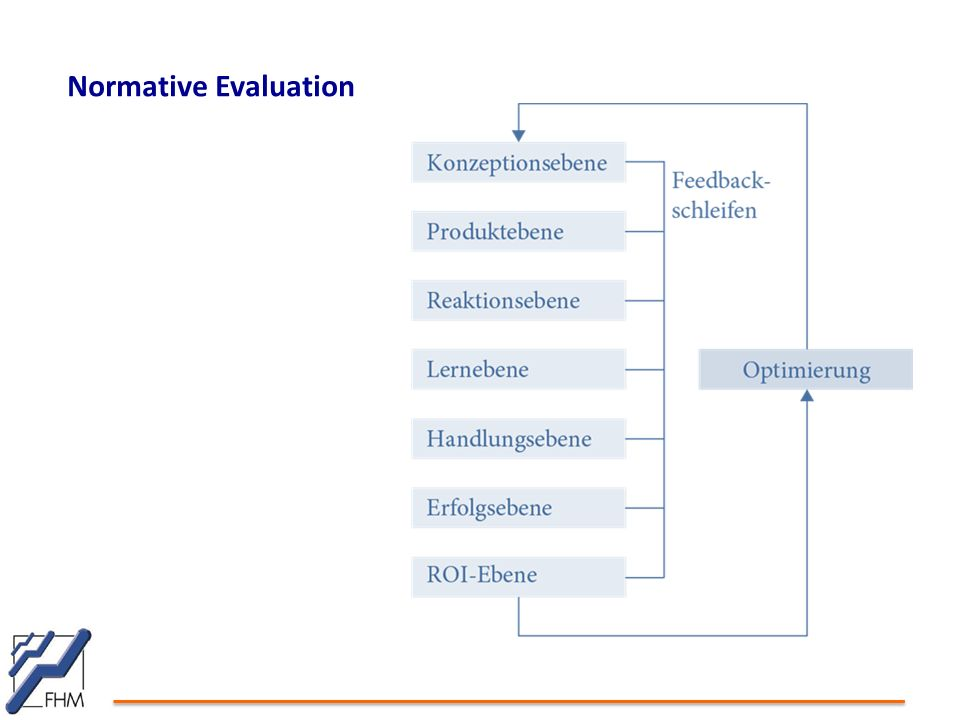 Normative Evaluation