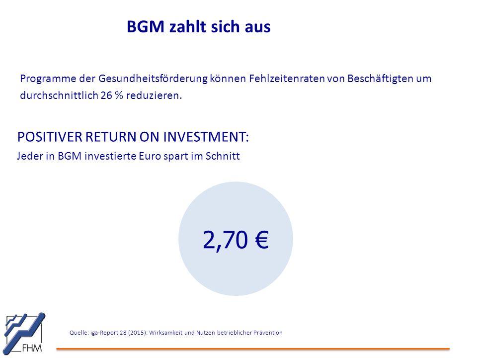BGM zahlt sich aus Programme der Gesundheitsförderung können Fehlzeitenraten von Beschäftigten um durchschnittlich 26 % reduzieren.