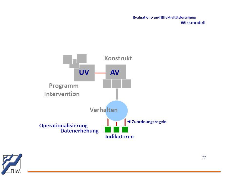 UV AV Konstrukt Programm Intervention Verhalten Operationalisierung