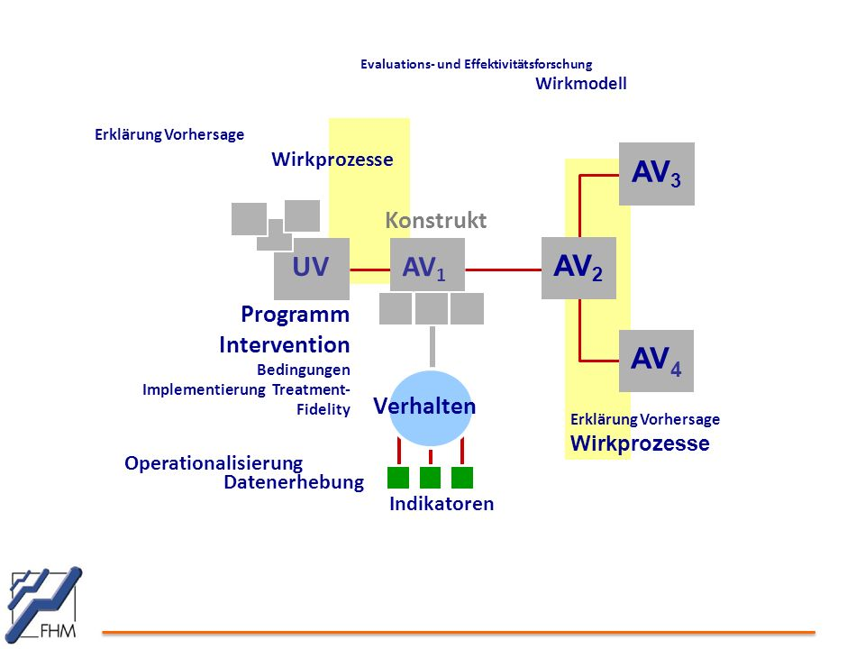 AV3 UV AV1 AV2 AV Konstrukt Programm Intervention Verhalten