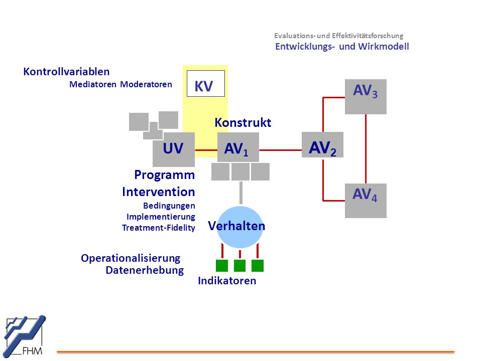 KV AV3 AV4 AV2 UV AV1 Konstrukt Programm Intervention Verhalten