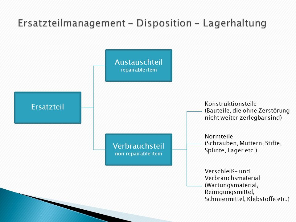 Ersatzteilmanagement - Disposition - Lagerhaltung