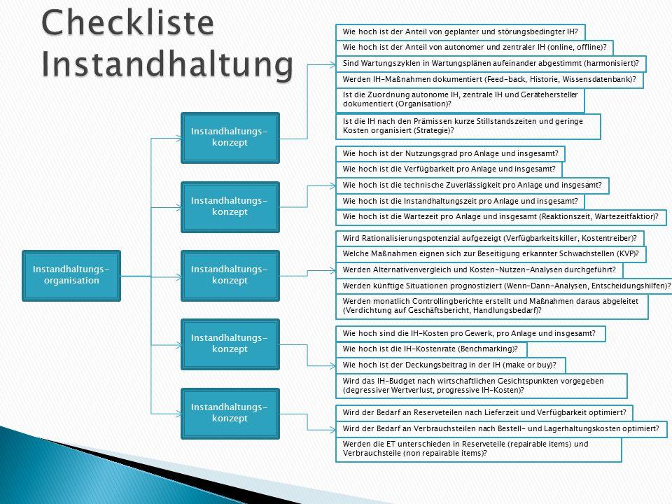 Checkliste Instandhaltung
