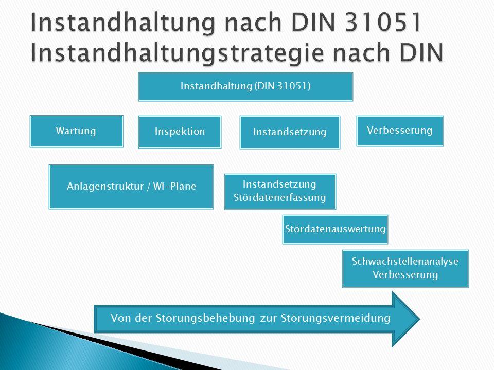 Instandhaltung nach DIN 31051 Instandhaltungstrategie nach DIN