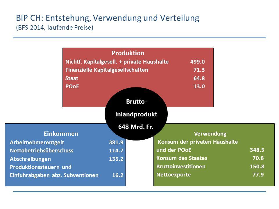 BIP CH: Entstehung, Verwendung und Verteilung (BFS 2014, laufende Preise)