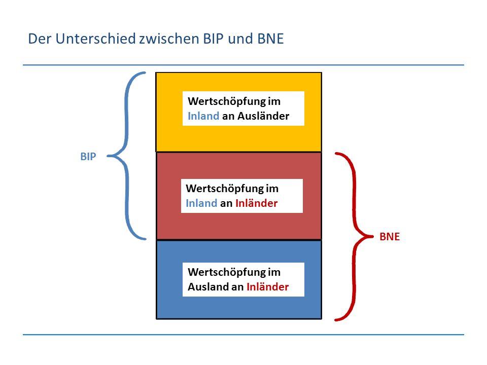 Der Unterschied zwischen BIP und BNE