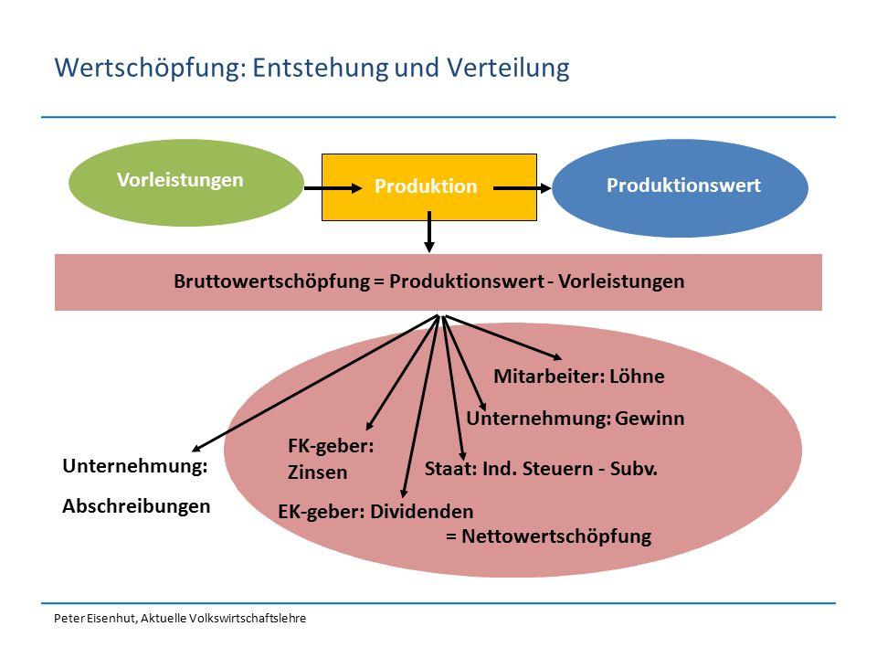Wertschöpfung: Entstehung und Verteilung