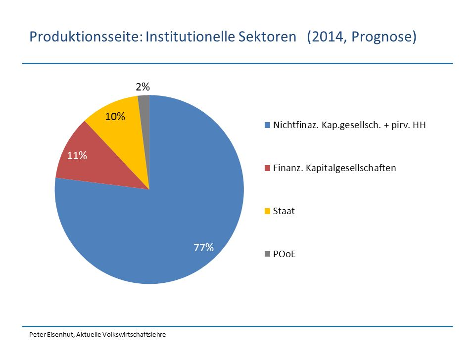 Produktionsseite: Institutionelle Sektoren (2014, Prognose)