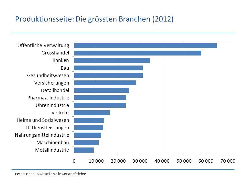 Produktionsseite: Die grössten Branchen (2012)