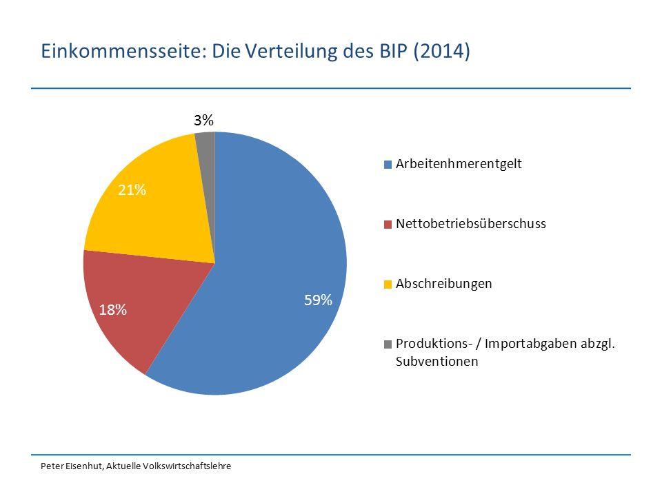 Einkommensseite: Die Verteilung des BIP (2014)
