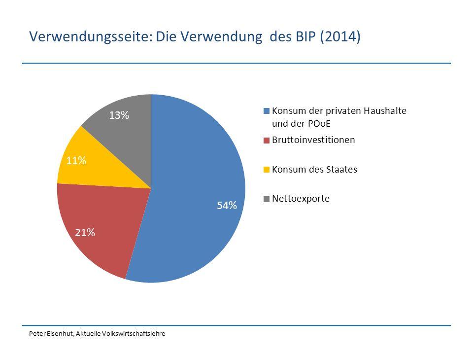 Verwendungsseite: Die Verwendung des BIP (2014)