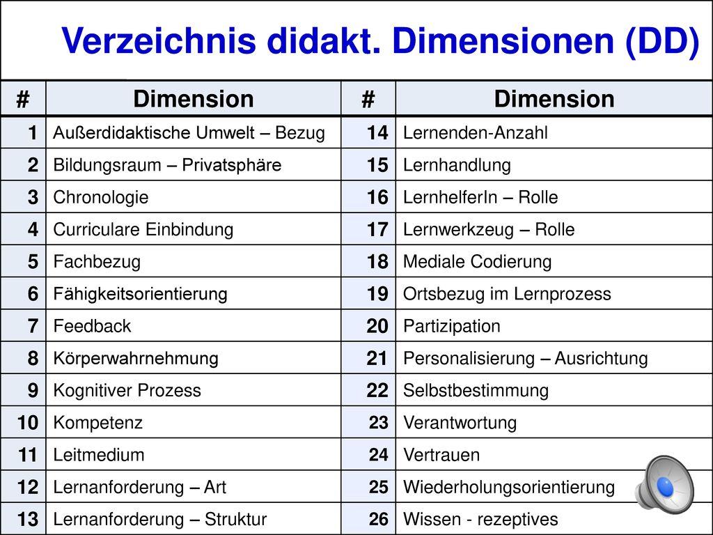 Verzeichnis didakt. Dimensionen (DD)