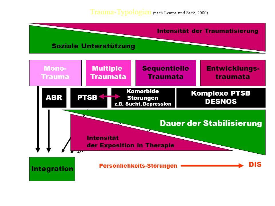 Trauma-Typologien (nach Lempa und Sack, 2000)