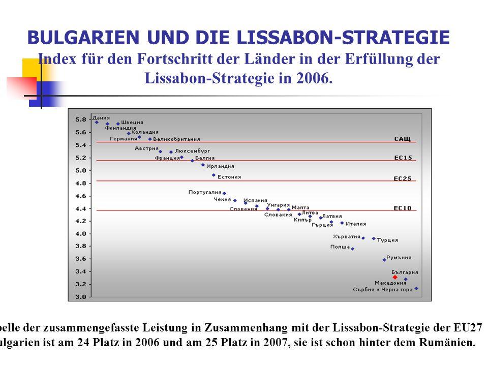 BULGARIEN UND DIE LISSABON-STRATEGIE Index für den Fortschritt der Länder in der Erfüllung der Lissabon-Strategie in 2006.