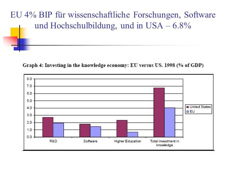 EU 4% BIP für wissenschaftliche Forschungen, Software und Hochschulbildung, und in USA – 6.8%