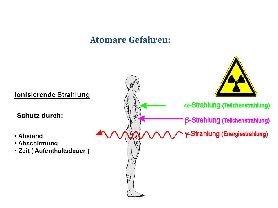 Atomare Gefahren: Ionisierende Strahlung Schutz durch: Abstand