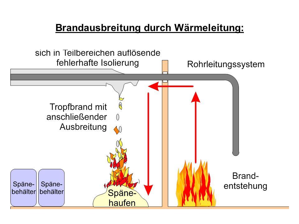 Brandausbreitung durch Wärmeleitung: