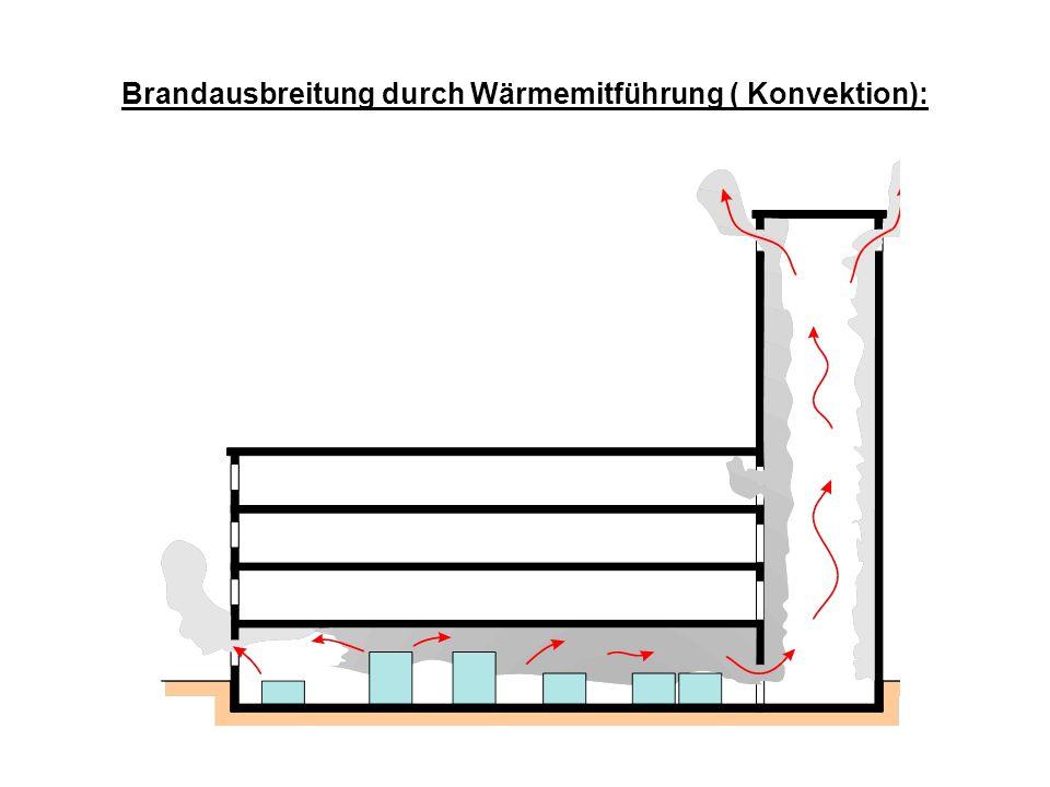 Brandausbreitung durch Wärmemitführung ( Konvektion):