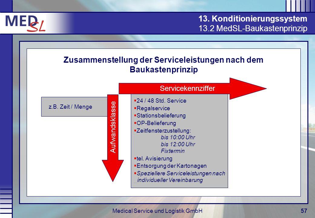 13. Konditionierungssystem 13.2 MedSL-Baukastenprinzip