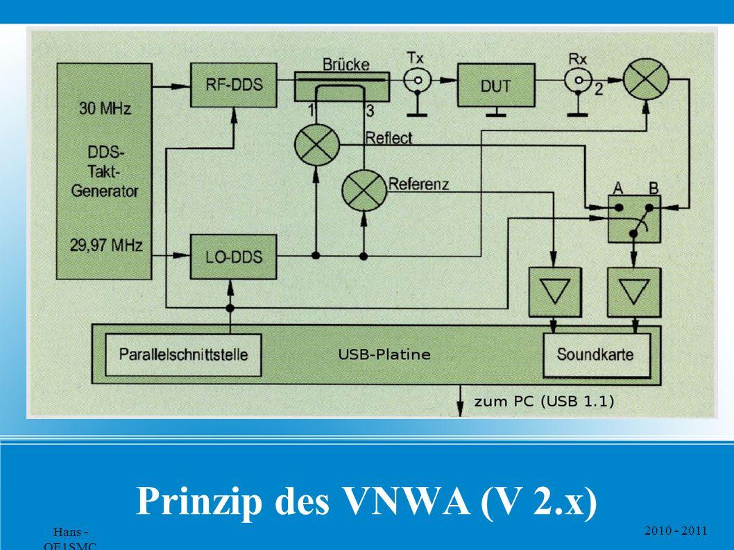 Prinzip des VNWA (V 2.x) Hans - OE1SMC 2010 - 2011