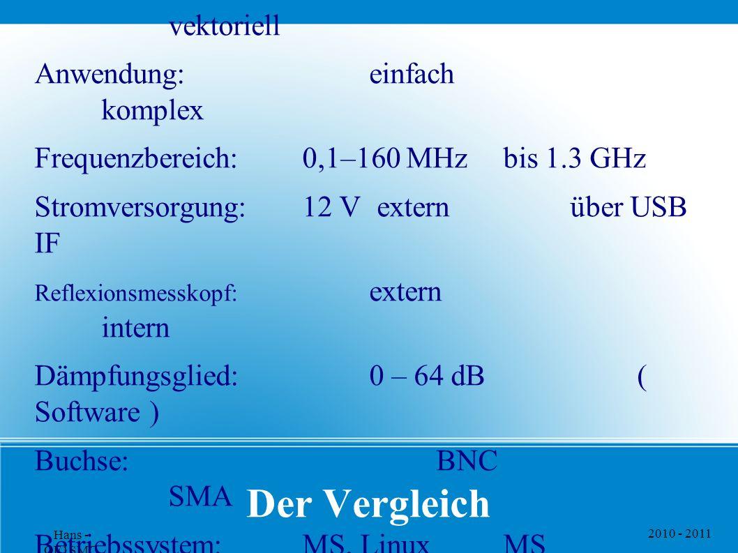 Der Vergleich Gerät: FA-NWT01 VNWA Messart: skalar vektoriell
