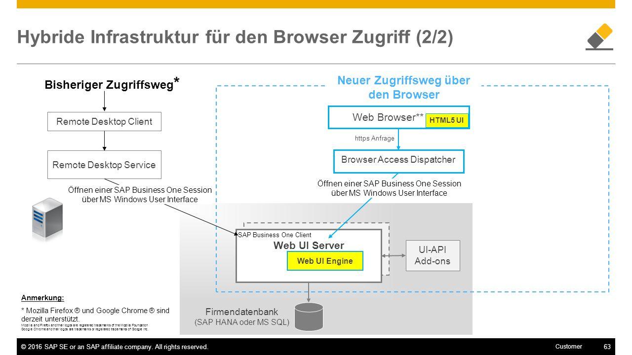 Hybride Infrastruktur für den Browser Zugriff (2/2)
