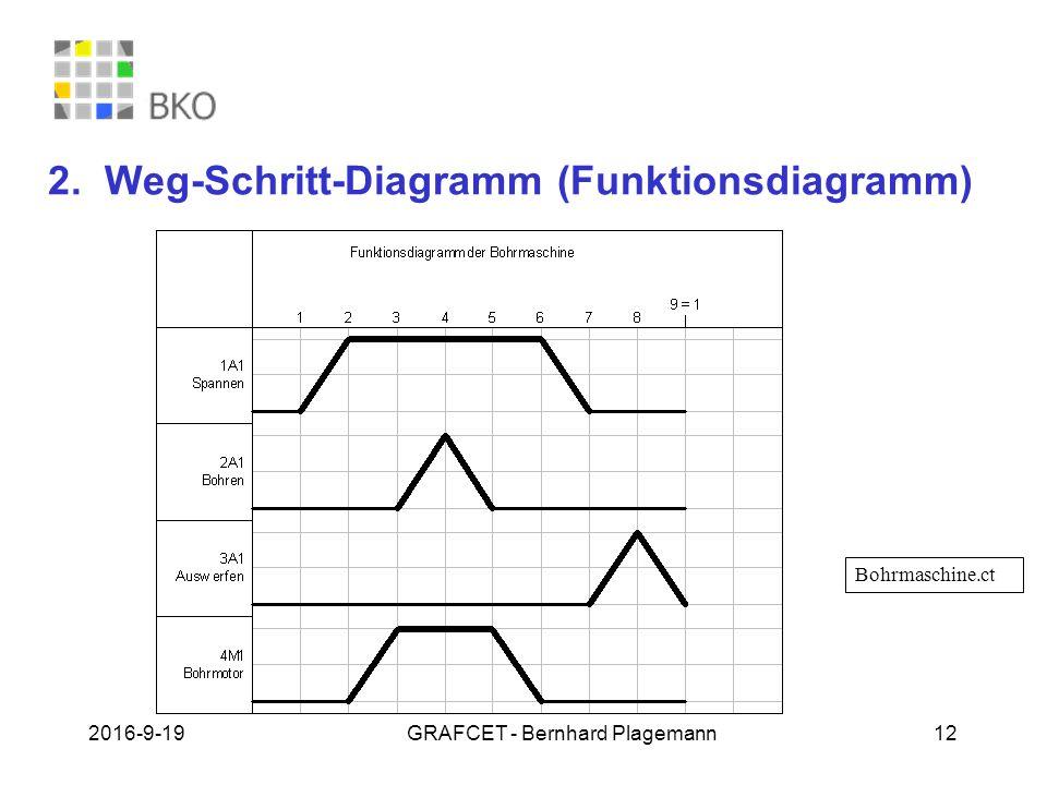 Berühmt Wie Man Das 4 Wege Diagramm Des Anhängerscheinwerfers ...