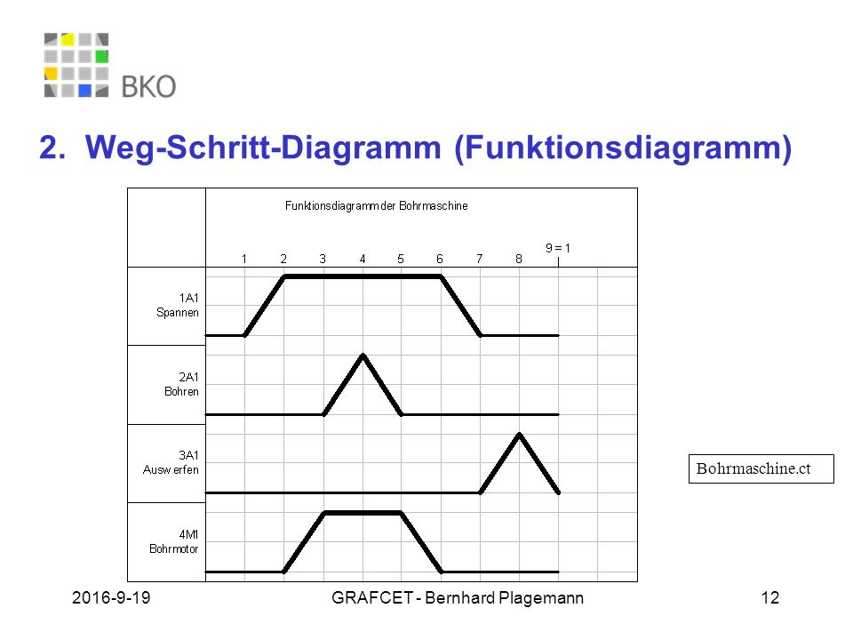 2. Weg-Schritt-Diagramm (Funktionsdiagramm)