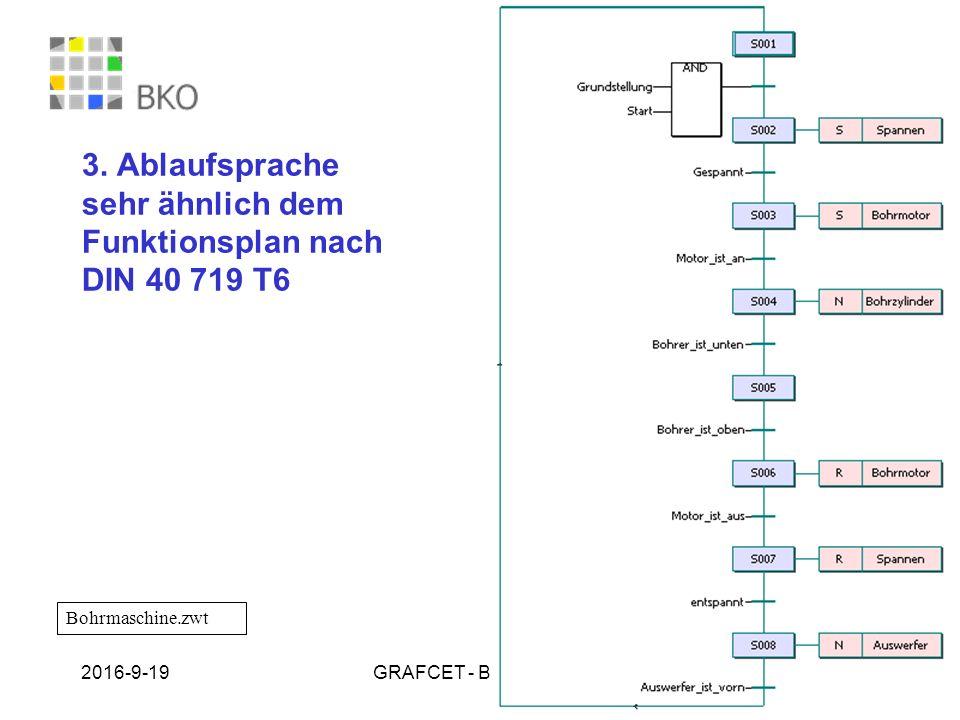 3. Ablaufsprache sehr ähnlich dem Funktionsplan nach DIN 40 719 T6