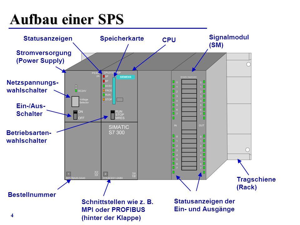 Aufbau einer SPS Statusanzeigen Speicherkarte Signalmodul (SM) CPU